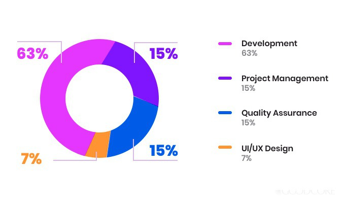 How Much Does It Cost to Develop Custom Software: 2020's Expert Guide