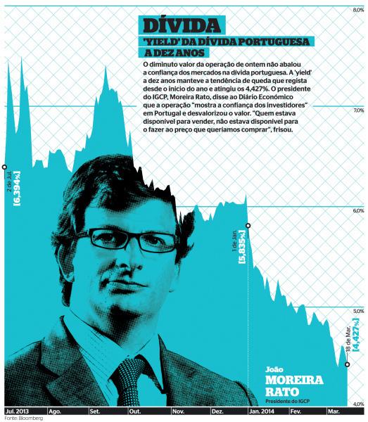 dívida 18 março #infographics #infografia