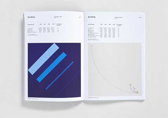 toko, modernism, modernist, abstract, annual report, colour