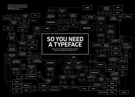 Things to Save #posters #poster #typography