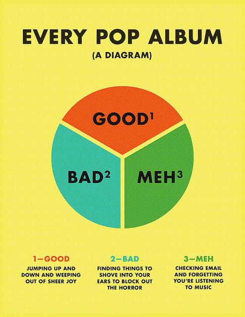 Every Pop Album #futura #type #diagram