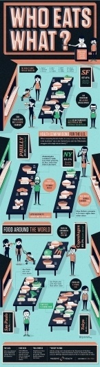 The Healthiest Eating Cities In The World | Co.Exist: World changing ideas and innovation #infographic #design #thewellarmed