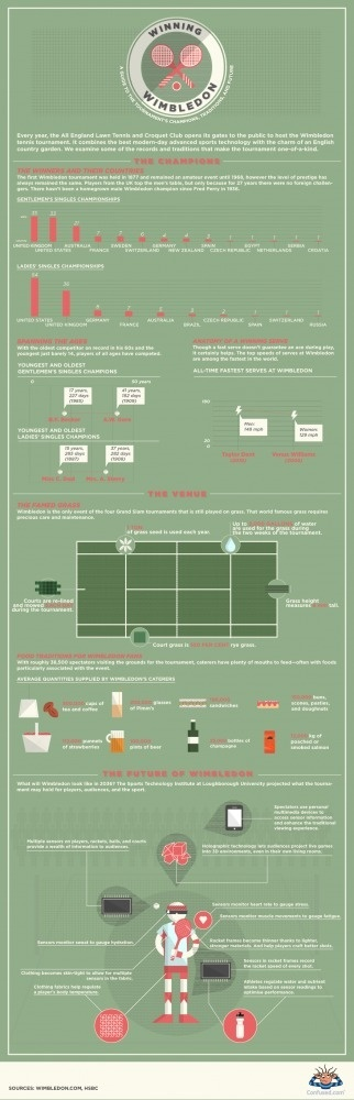 Winning Wimbledon tennis tournament - Confused.com #tennis #infographic #wimbledon #sports #championship