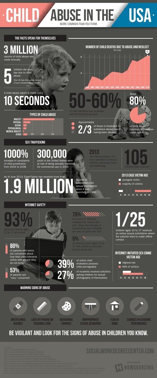 Child Abuse in the USA #trafficking #sexual #violence #child #abuse #safety #neglect #internet #signs #warning #usa #sex