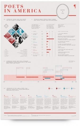 UW Design Show 2011 | Ryan Diaz #infographics