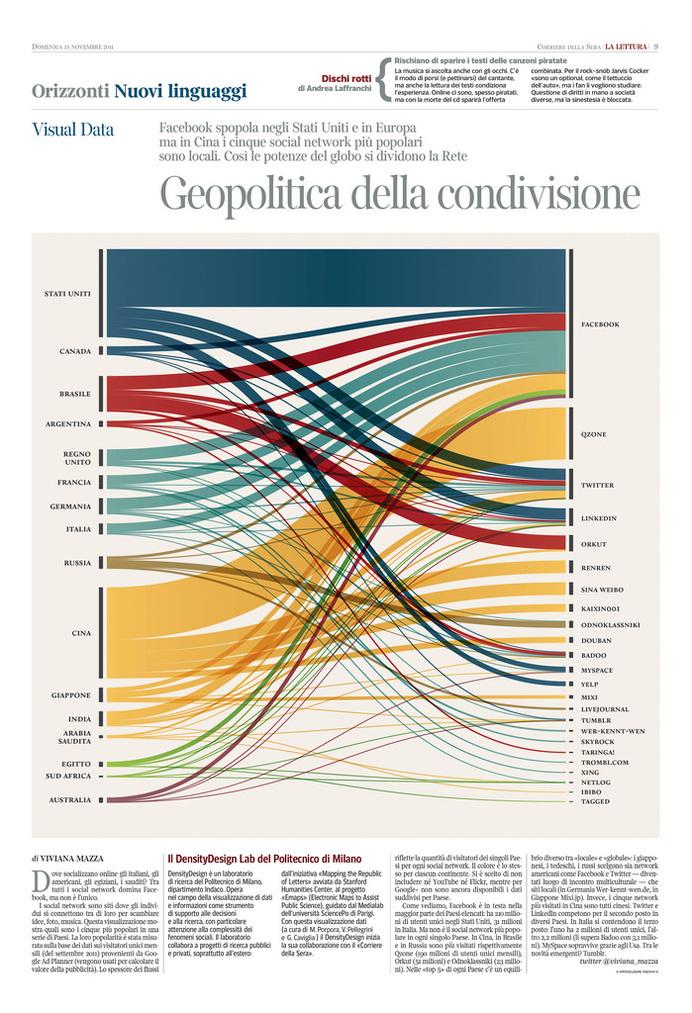 Corriere della Sera - La Lettura - New Languages #1   Flickr - Photo Sharing!