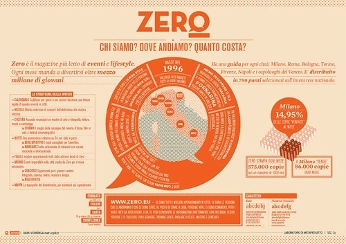 40 Beautiful InfoGraphic Designs // WellMedicated #type #infographic #poster