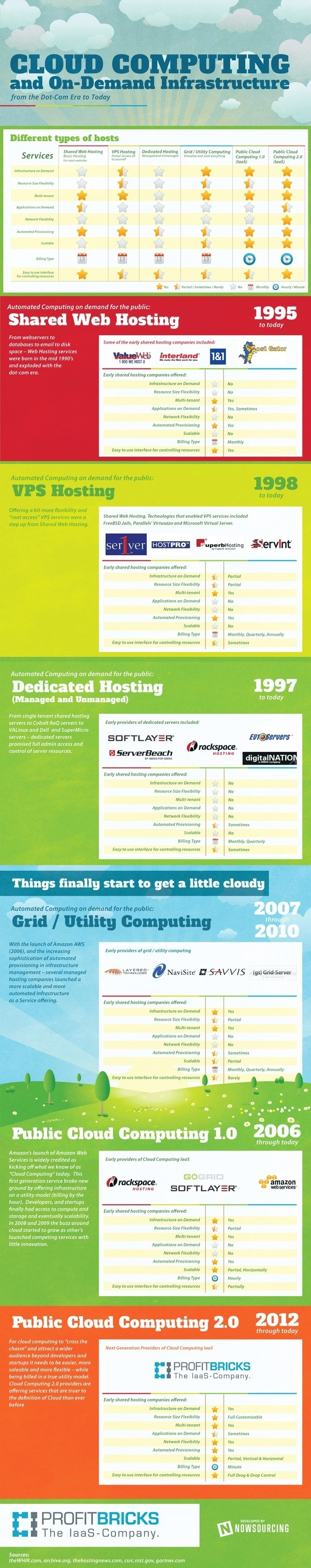 Infographic – Cloud Computing and On-Demand Infrastructure: 1995 to Today #cloud #infographic #hosting #computing #web