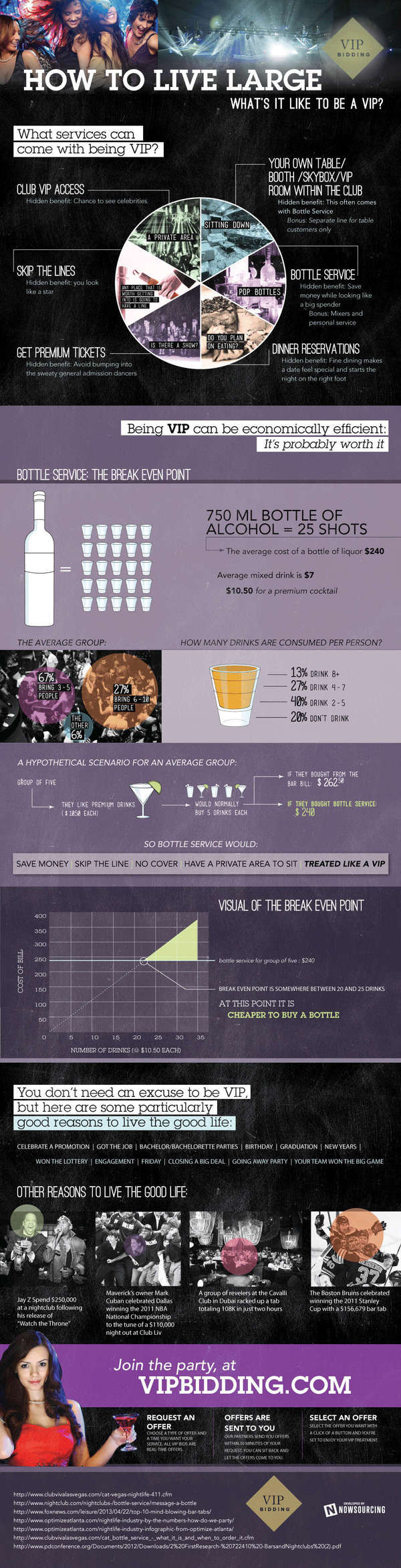 How to Live Large: What's it like to be a VIP #vip #savings #infographic #celebrate #drinks #clubs #fun #party
