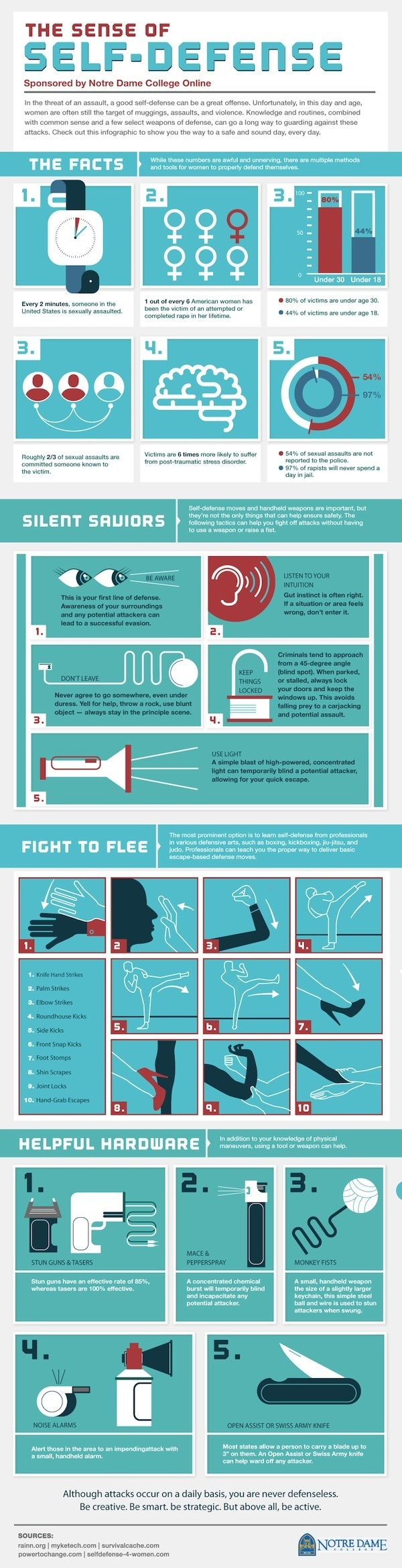 The Sense of Self Defense Infographic #infographics