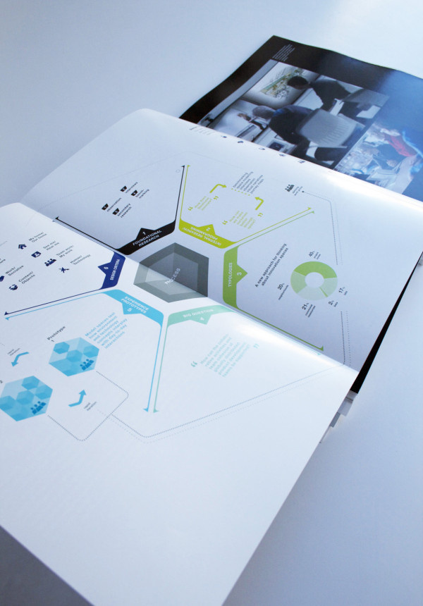 Junges deutsches Produkt-design. #graphics #infographic #editorial
