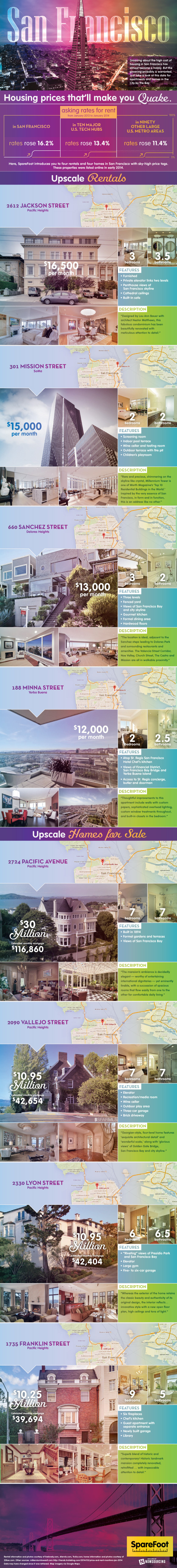 Expensive homes and apartments in San Francisco #an #rental #prices #real #fransisco #estate #high