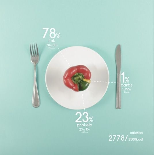 Designer charts his diet with beautiful data visualisations   Design   Creative Bloq #info