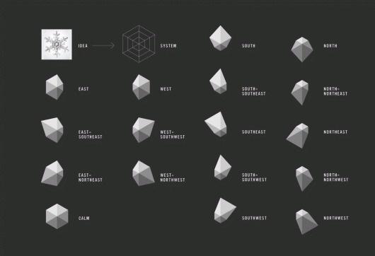 Neue #indentity #illustration #design #graphic