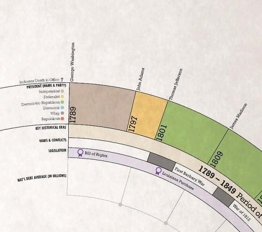 We Love Infographics — Presidential Costs byRachel Mercer #history #rachel #mercer #economy #infographics #we #politics #love