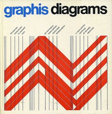 Hairy Sack of Magic #diagram #graphis #design #vintage