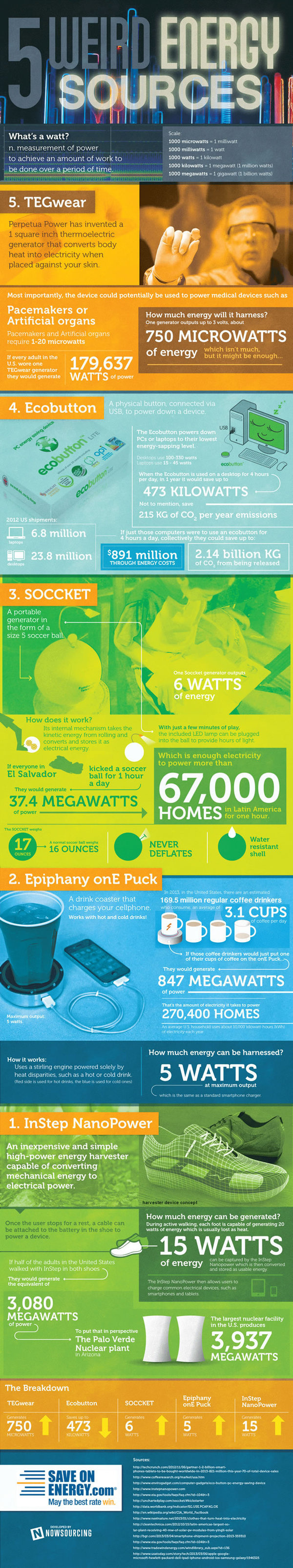 5 Weird Energy Sources #infographic
