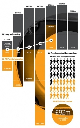 All sizes | Pension Protection Fund infographic | Flickr - Photo Sharing! #diagram #graph #poster