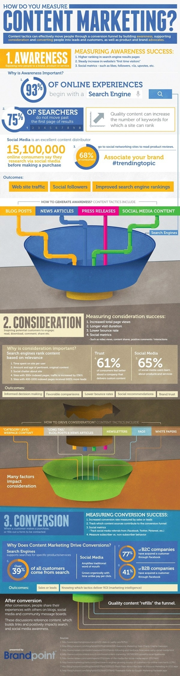 How To Measure Content Marketing #infographic