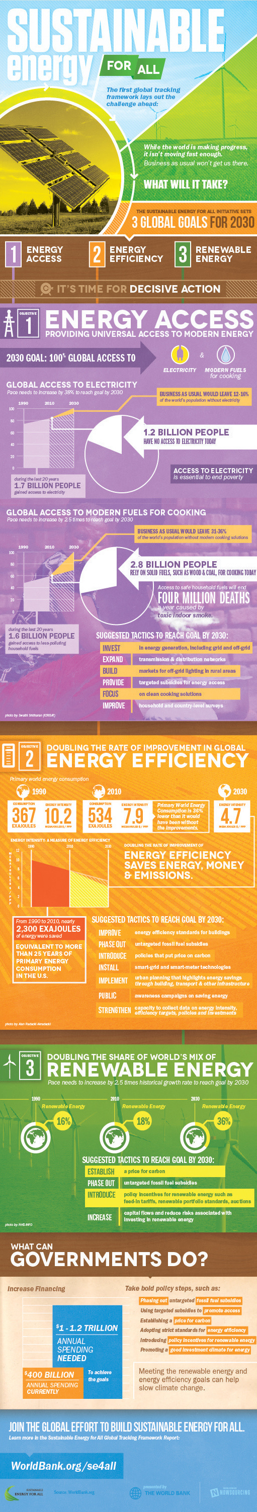 Sustainable Energy for All - What Will It Take? #infographic