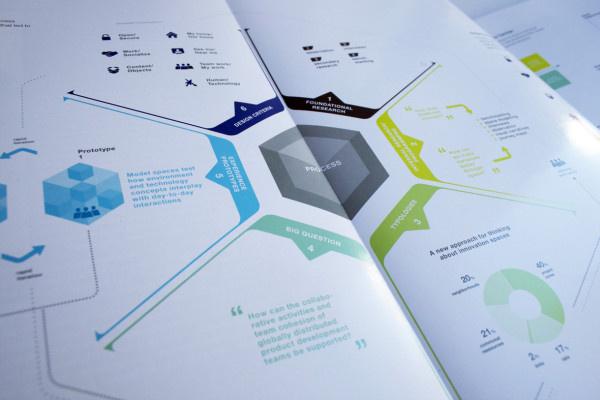 Marktplatz fxc3xbcr junges deutsches Produkt-design. #infographics #editorial #graphics