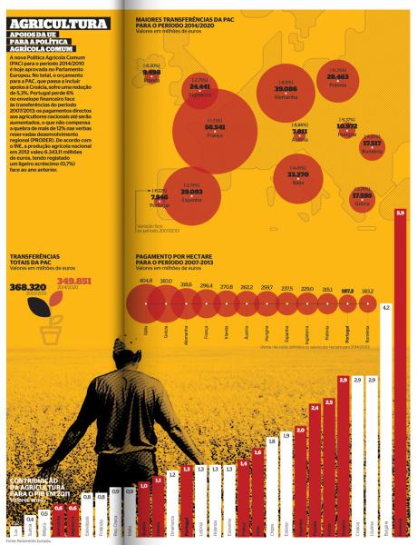 AGRICULTURA PAC 2014-2020 #infographics #infografia