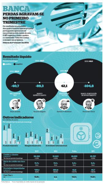 Resultados Banca 1º trimestre 2014 #infographics #infografias