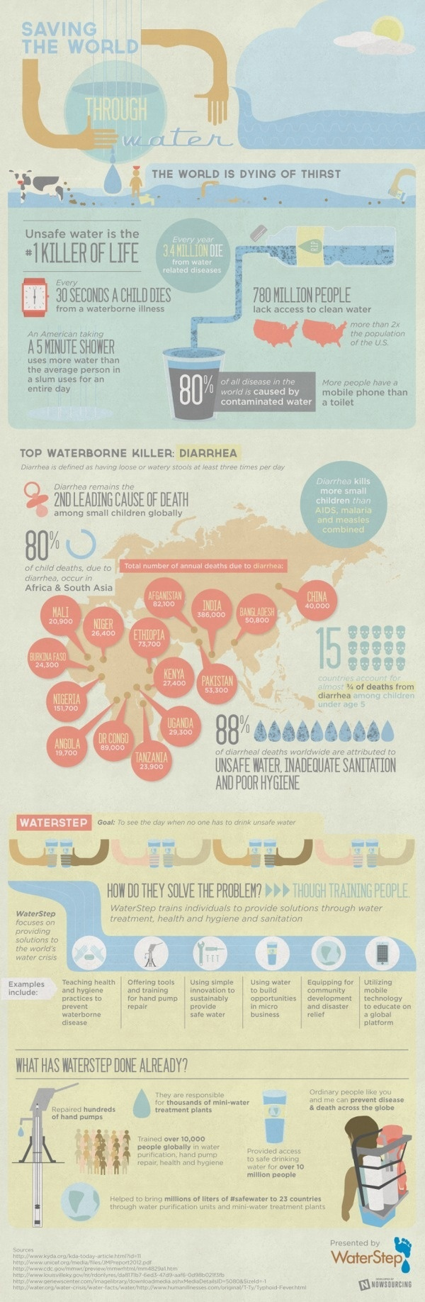 Saving the World Through Water [infographic] #water #saving #infographic #world #thirst #contamination #clean #people #dying #life