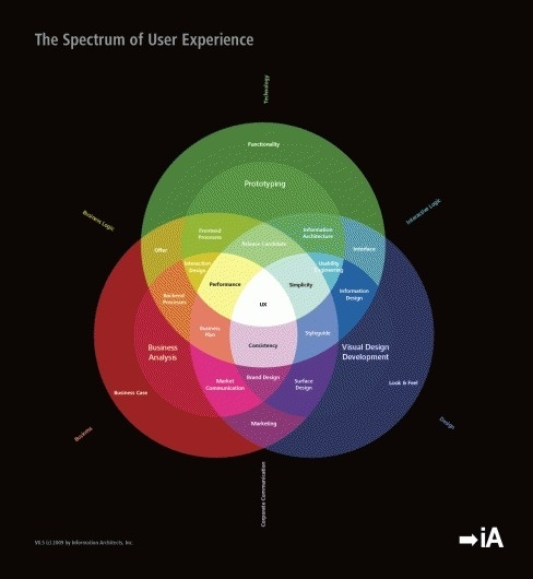 3663684287_15f68a8b3e_o.gif (1144×1240) #user #information #infographics #architects #experience