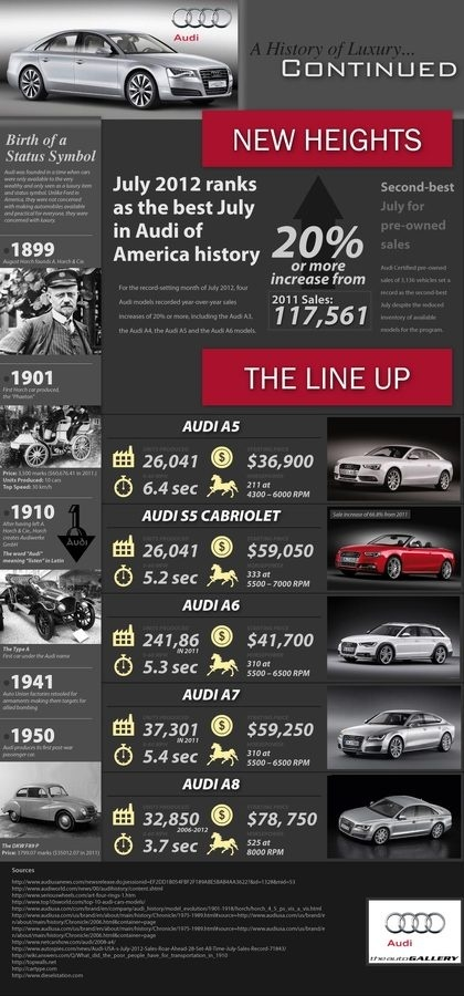 Audi Luxury History #saudi #infographic #design #graphic #auto #cars