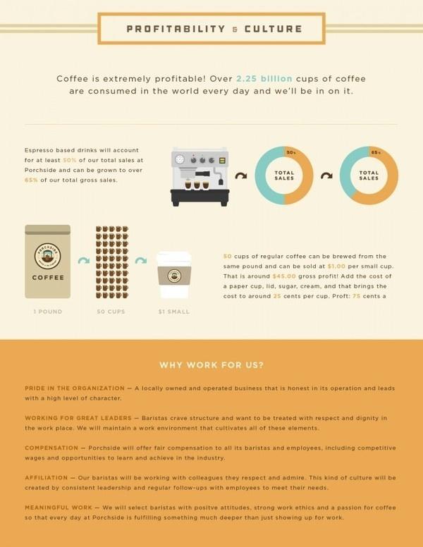 Profitabilty & Culture #shop #color #texture #illustration #info #coffee #graphics