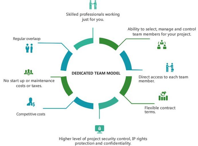 Dedicated Development Teams | GoodCore Software Ltd