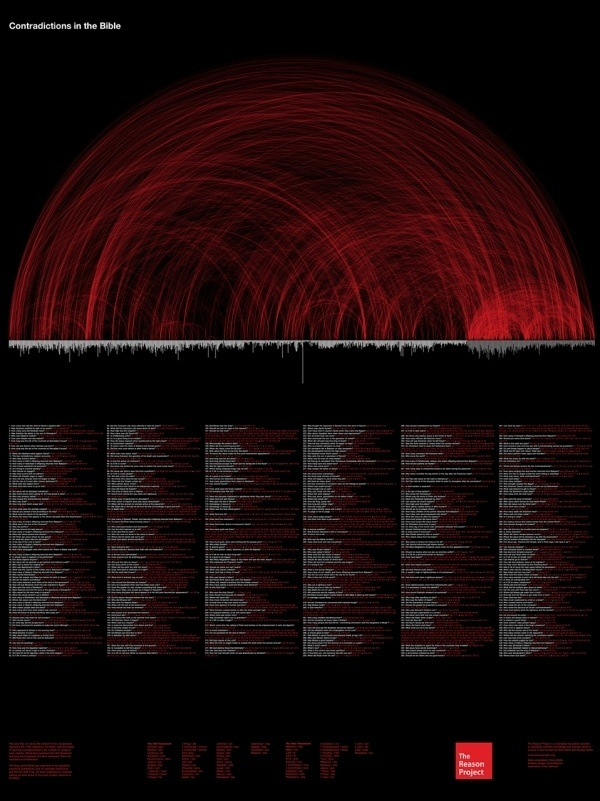 We Love Infographics — Contradictions in the Bible byAndy Marlow... #marlow #history #andy #timeline #infographics #we #datavis #religion #love