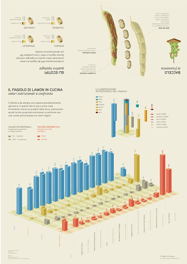 Advanced infodesign for agriculture Fagiolo di Lamon on Behance #agriculture #design #map #infodesign #illustration #graph #info #3d