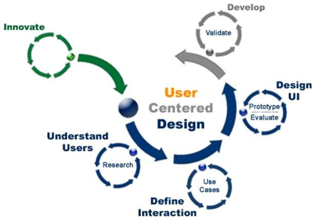 User Centered Design stages