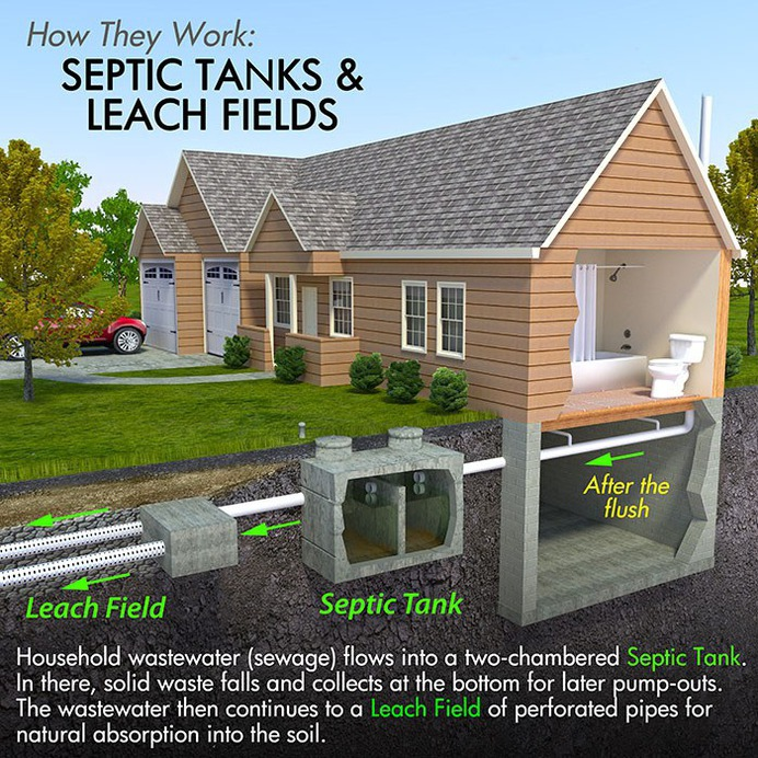 A Septic Inspection When Buying a House is a Must For Home Buyers