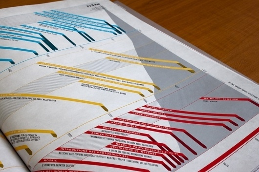 Looks like good Information Graphics by Paul Butt #information #design