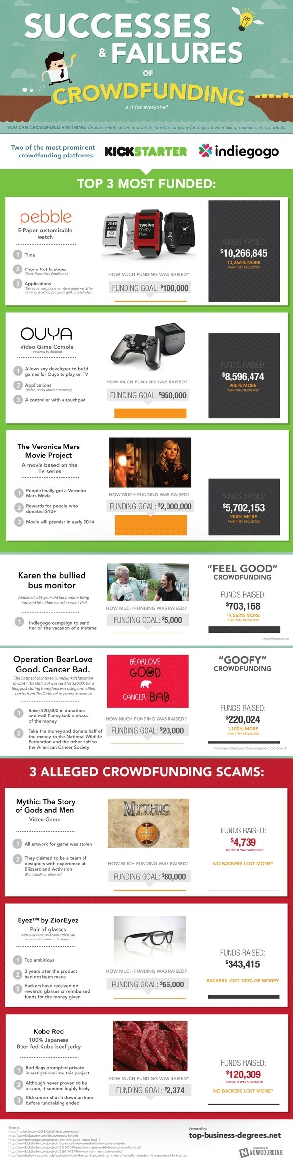 Successes and Failures of Crowdfunding #infographic