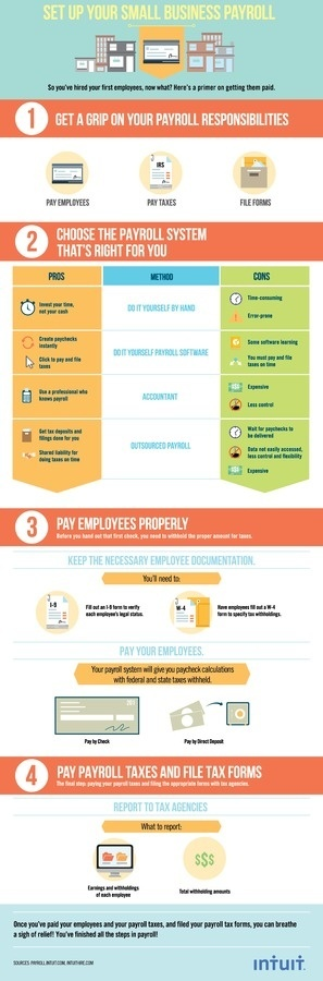 How to Set up Payroll #payroll #infographic #business