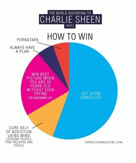 sheen3.gif (GIF Image, 600x716 pixels) #infographics #winning #chart #pie