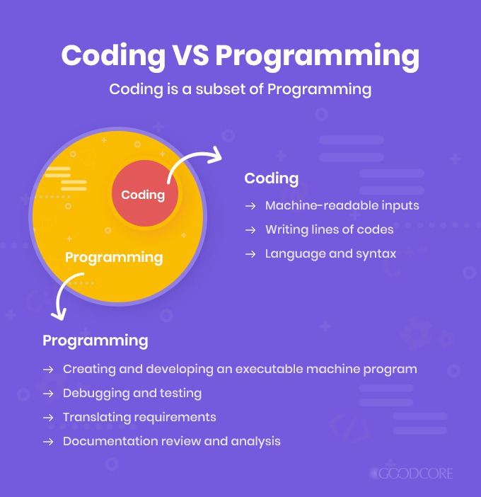 Coding vs Programming – What's the Difference?