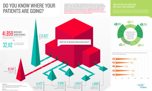 Avalere Spotlight #infographic #typography