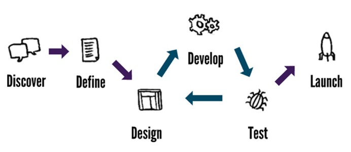 Web Design Process - When You're Short on Time or Money