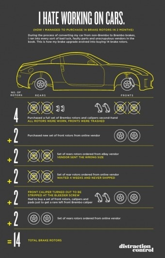 Distraction Control » My Brembo Saga: this is why I don't work on cars #vector #line #diagram #infographic #yellow #brakes #car