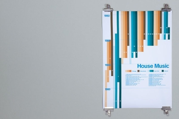 History Of House on the Behance Network #house #robert #print #lomas #poster #music #typography