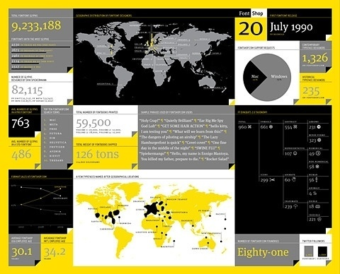 FontShop — 20 Years picture on VisualizeUs #infographic #map