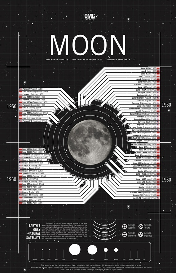 Infographic: Every Trip To The Moon, Ever | Co.Design: business innovation design #info #graphic #moon
