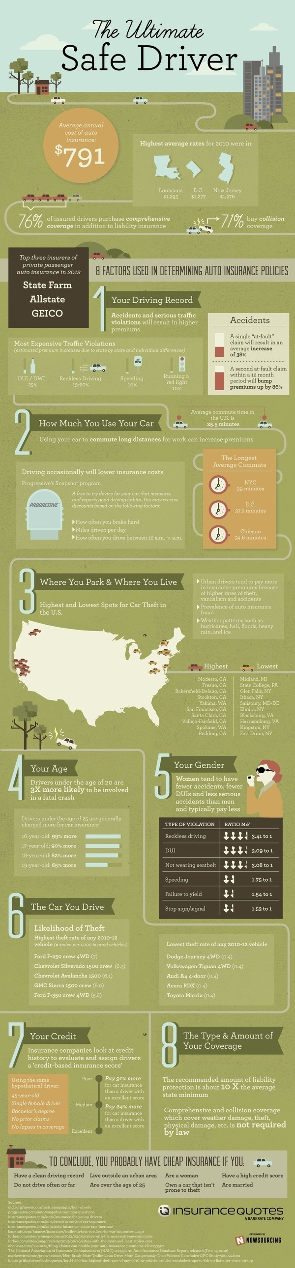 The Ultimate Safe Driver #infographic