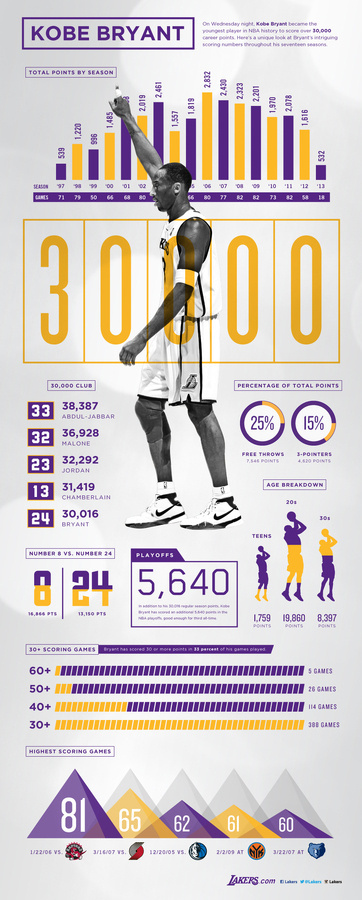 Kobe Bryant 30,000 Points Infographic | THE OFFICIAL SITE OF THE LOS ANGELES LAKERS #design #infographic
