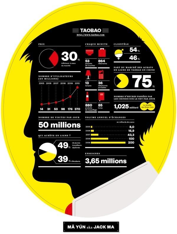 M Magazine, Jack Ma Infographic on Behance #info